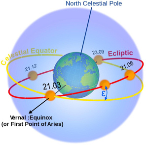 The celestial equator is a projection of the Earth's equator onto the celestial sphere.