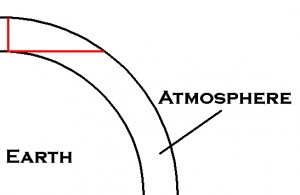 Diagram showing why there's more air in the direction toward your horizon.