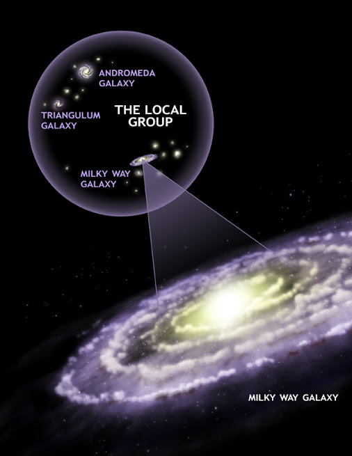Artist's illustration of Local Group showing multiple galaxies with Andromeda and Milky Way as largest.