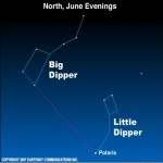 Big Dipper high in north on June evenings