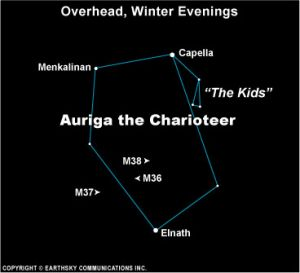 diagram of Auriga with star names marked including the Kids