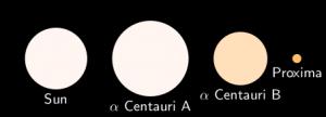 In order of size, biggest first, Alpha Centauri A, our sun, Alpha Centauri B, Proxima.