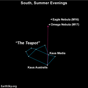Star chart of Teapot asterism with arrow pointing to nebulas.