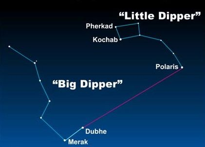 Star chart with line drawn between Big Dipper pointer stars and Polaris in Little Dipper.