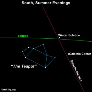 ecliptic_galactic_equator_winter_solstice_point
