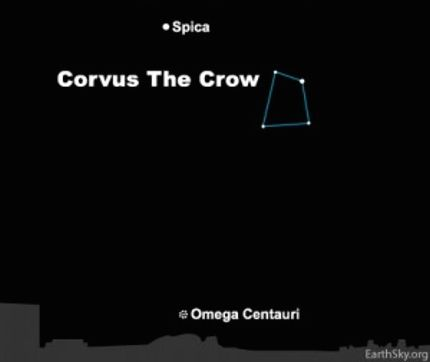 Diagram: Star Spica at the top, constellation Corvus, small dotted circle below labeled Omega Centauri.