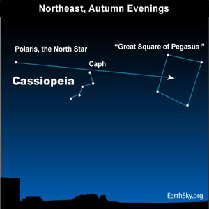 Chart: line drawn from Polaris through Cassiopeia star Caph to Great Square.