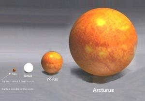 Sun tiny like a BB, Pollux like a baseball, Arcturus like a basketball, each labeled.