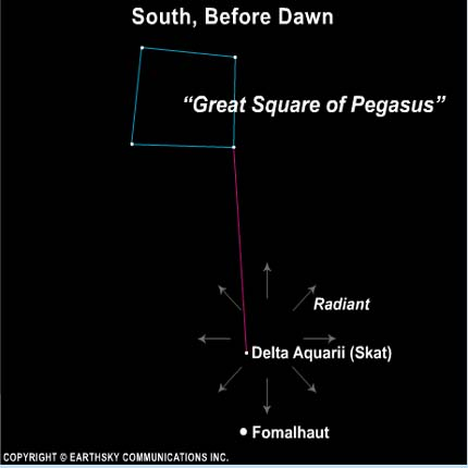 Chart with Great Square, line to bright star, arrows pointing out from spot near dim star.