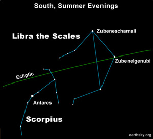 Star chart with constellations Scorpius and Libra with green ecliptic line across chart.