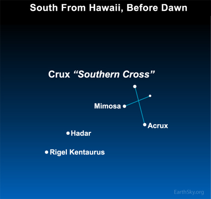 Diagram: Guidestars to the Southern Cross.