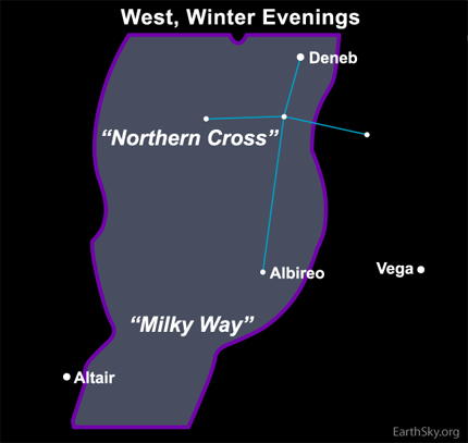 The Northern Cross stands upright in the west on December evenings.