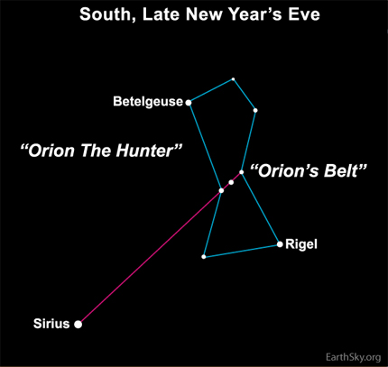 Diagram of constellation Orion with magenta line between from Belt to Sirius.