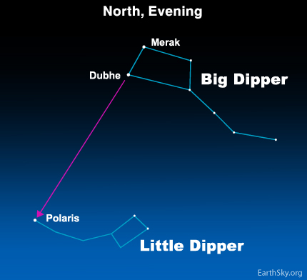 Big Dipper To Polaris And Little Dipper Tonight Earthsky