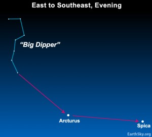 Extend the handle of the Big Dipper to locate the stars Arcturus and Spica.