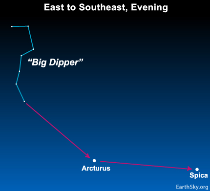 Star chart: Big Dipper with arrow pointing from handle to Arcturus and another arrow from Arcturus to Spica.