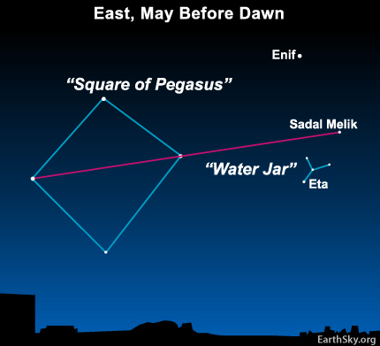 Star chart with large square and arrow pointing to Water Jar asterism with star Sadal Melik labeled.