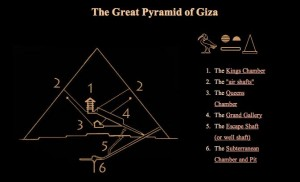 Diagram showing air shafts in Great Pyramid.