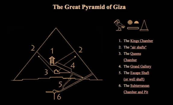 Diagram showing chambers, and lines from chambers to outside, in Great Pyramid.