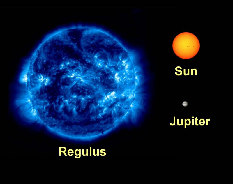 Giant blue ball (Regulus), small orange ball (sun), tiny ball (Jupiter).