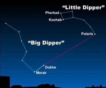 Diagram of Big Dipper, arrows from two stars to Polaris in Little Dipper.