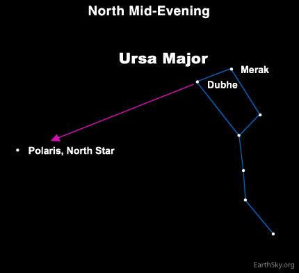 Diagram of Big Dipper with arrow from two stars to Polaris.