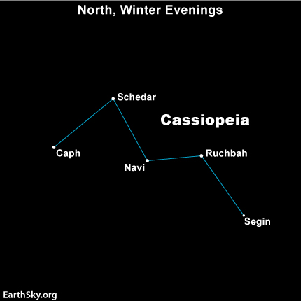 Cassiopeia is one of the easiest constellations to find, if you are in the Northern Hemisphere.  Its stars are relatively bright and make the shape of an M or W.