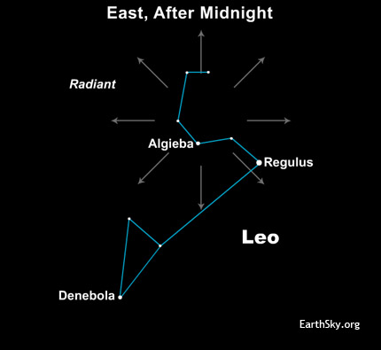 Star chart of constellation Leo with radial arrows at upper end.