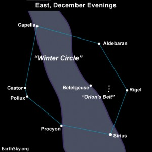 On a dark, moonless night, look for the Milky Way's hazy band of stars to pass right through the Winter Circle