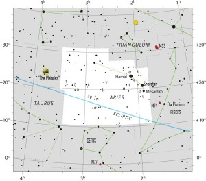 Nowadays the sun passes in front of the constellation Aries from about April 19 to May 13. Click here for a larger chart