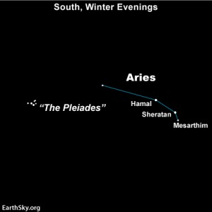 Most people see the constellation Aries as three stars in a compact grouping.  The stars are Hamal, Sheratan, and Mesarthim.