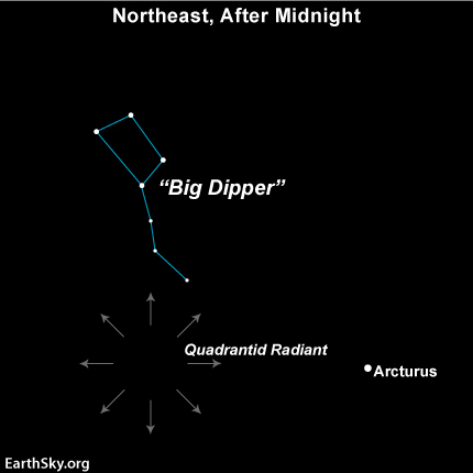 The radiant point for the Quadrantids is far to the north on the sky's dome. That's why this shower is better for the Northern Hemisphere than the Southern Hemisphere.