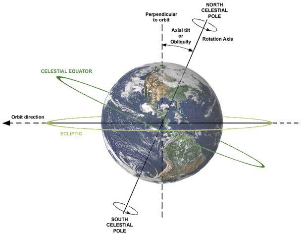 Earth tilt obliquity