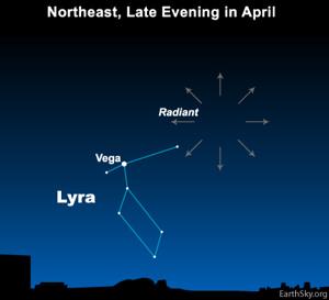 Lyrid meteor shower radiant