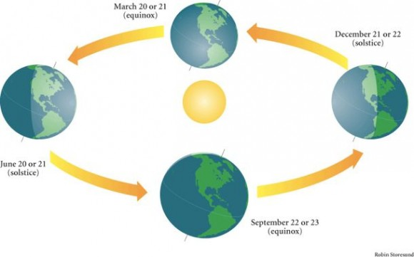 Diagram of Earth in orbit, four positions showing equinoxes and solstices.