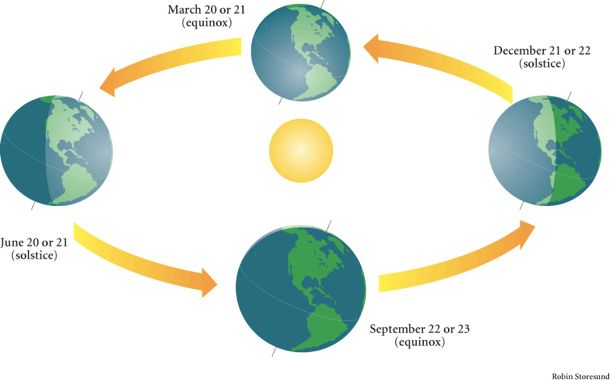 Diagram showing Earth's positions at the equinoxes and solstices.