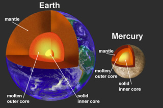 The radius of Mercury's core is approximately 75% of the entire planet, a much larger fraction compared to Earth. Like Earth's, Mercury's core is partly liquid, but the size of the solid inner core is not known. Image Credit: NASA and APL.
