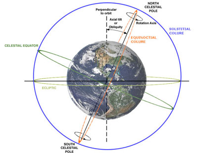 Earth, showing the slant of its axis, the poles, and the celestial equator, with text annotations.