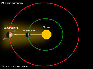 Not to scale.  An opposition takes place when Earth goes between Saturn and the sun.  Via theakumalian.com