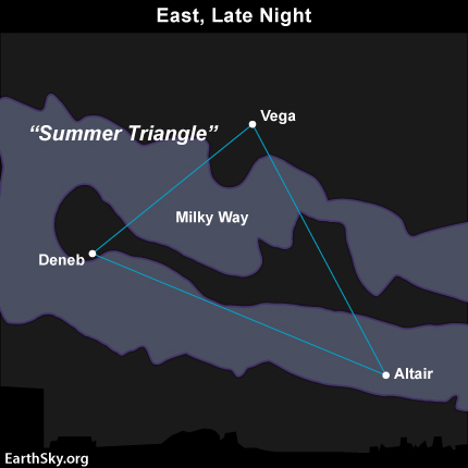 Where is the Milky Way on May evenings?