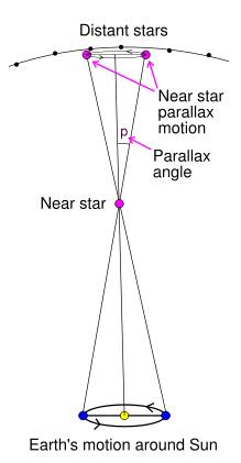 Diagram of lines from Earth at different points in its orbit to a star.