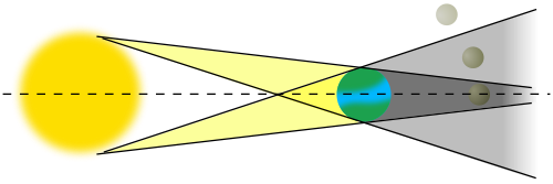 Diagram of Earth lined up with sun and moon.