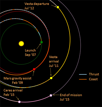 Exploring Vesta and Ceres with the Dawn mission | Space ...