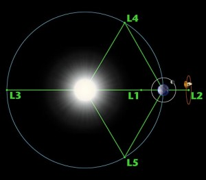 A diagram showing the Earth and sun, and the 5 Lagrange points.