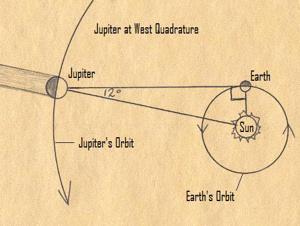 Jupiter at quadrature