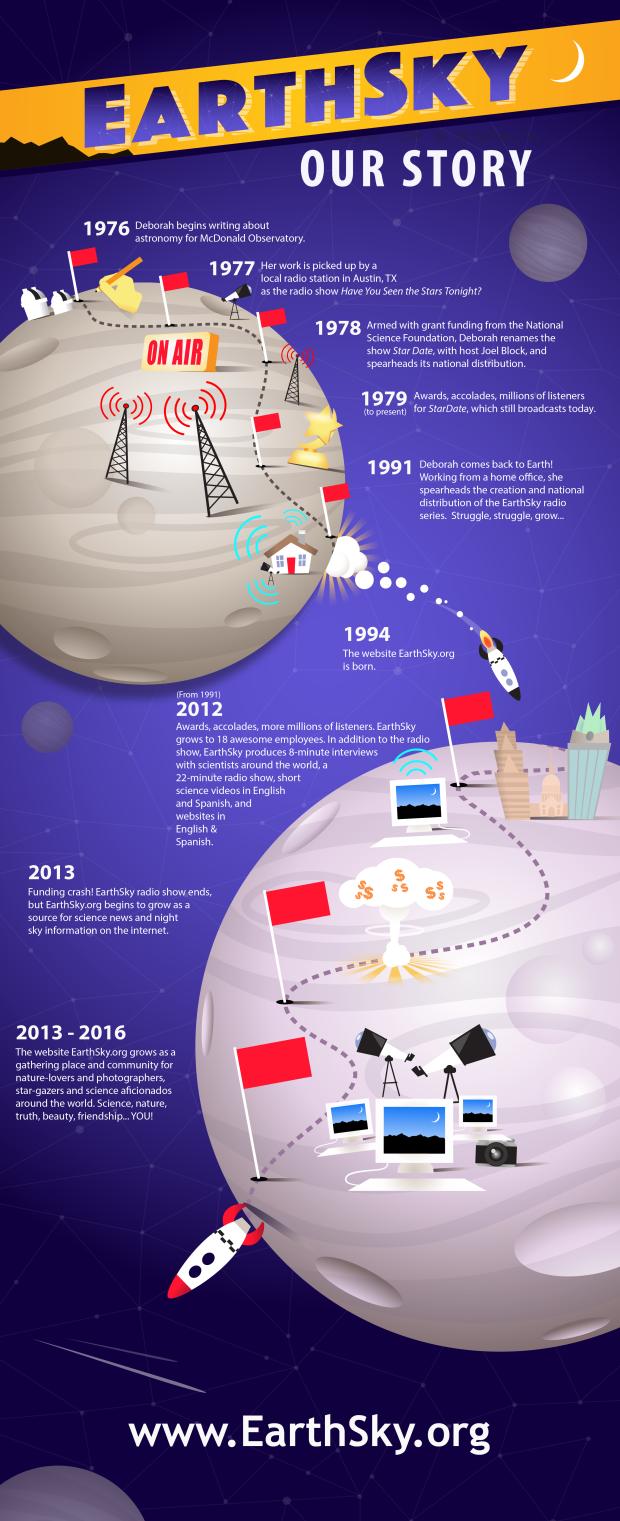 EarthSky-infographic-timeline