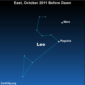 Mars and Regulus