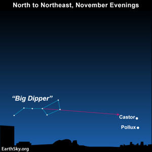 Chart with Big Dipper on left and Castor and Pollux on right.