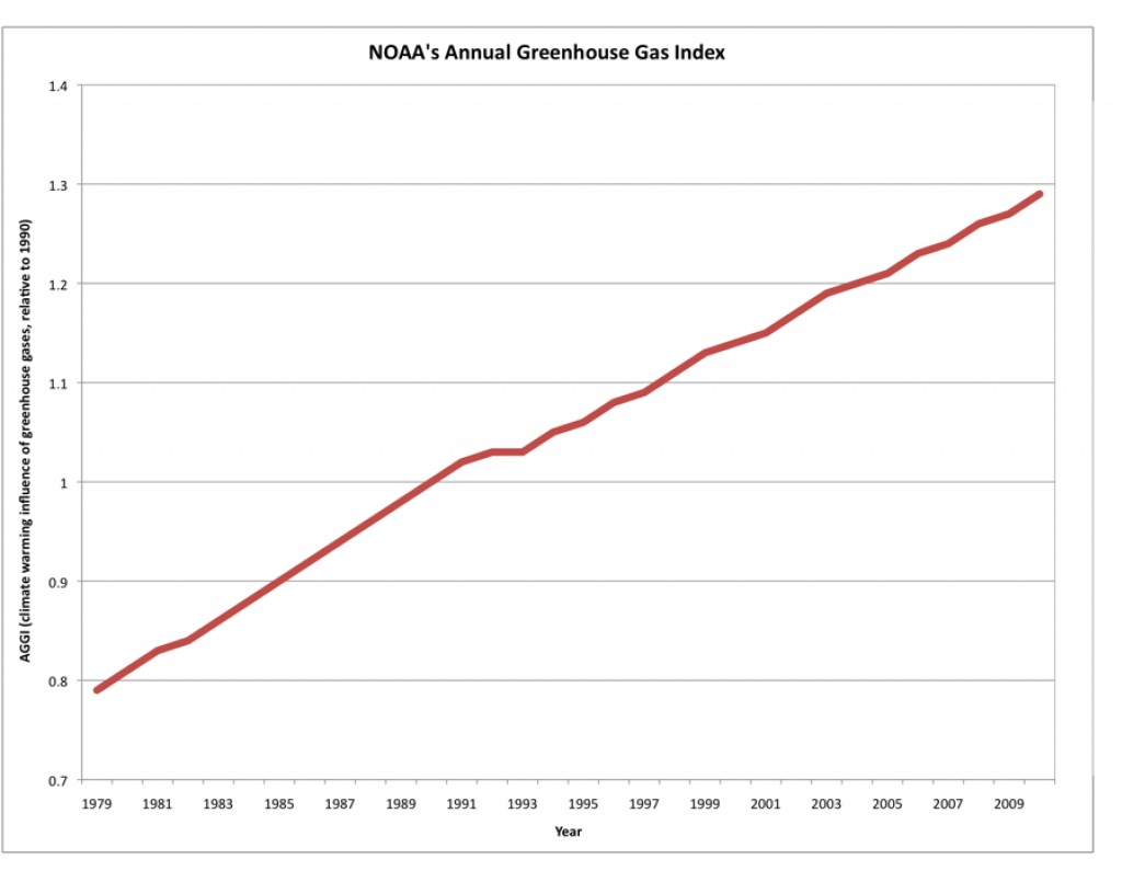 noaa annual greenhouse gas index shows increase earth