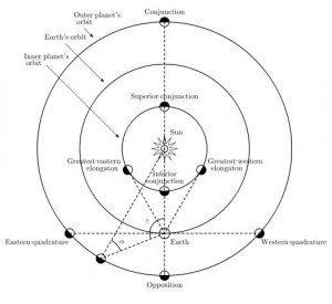 Complex diagram of solar system with dotted lines between Earth and inner and outer planets.